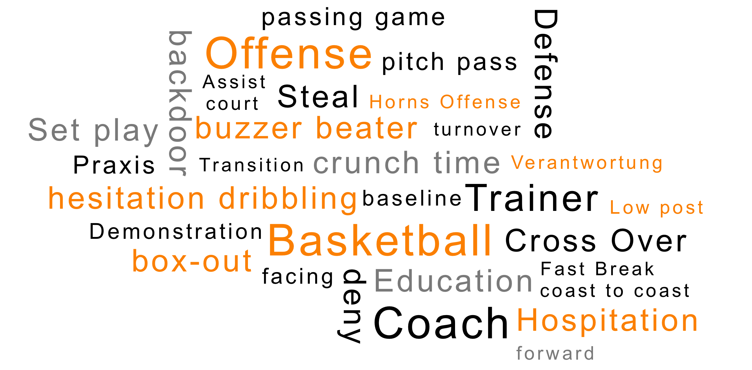 Basketball Education: Symbolsprache // © by Philipp Streit